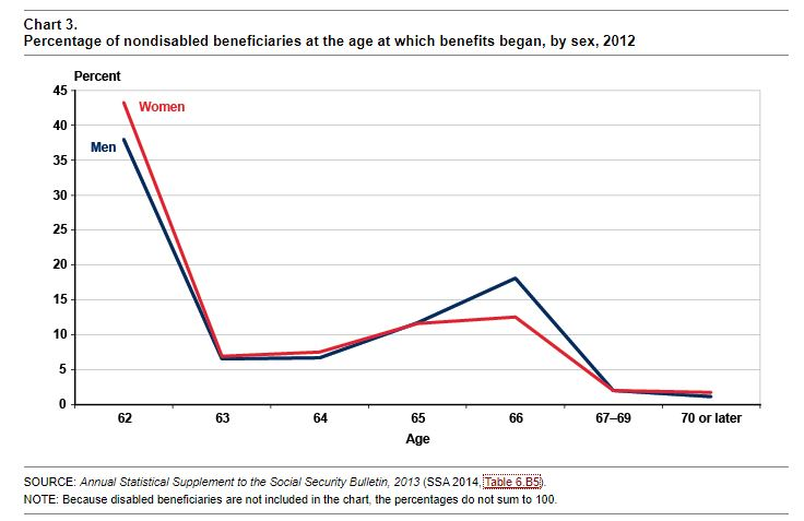 Chart from Social Security Administration - Rebel Retirement