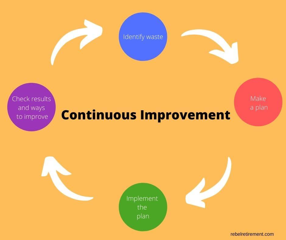 Continuous Improvement-Rebel Retirement