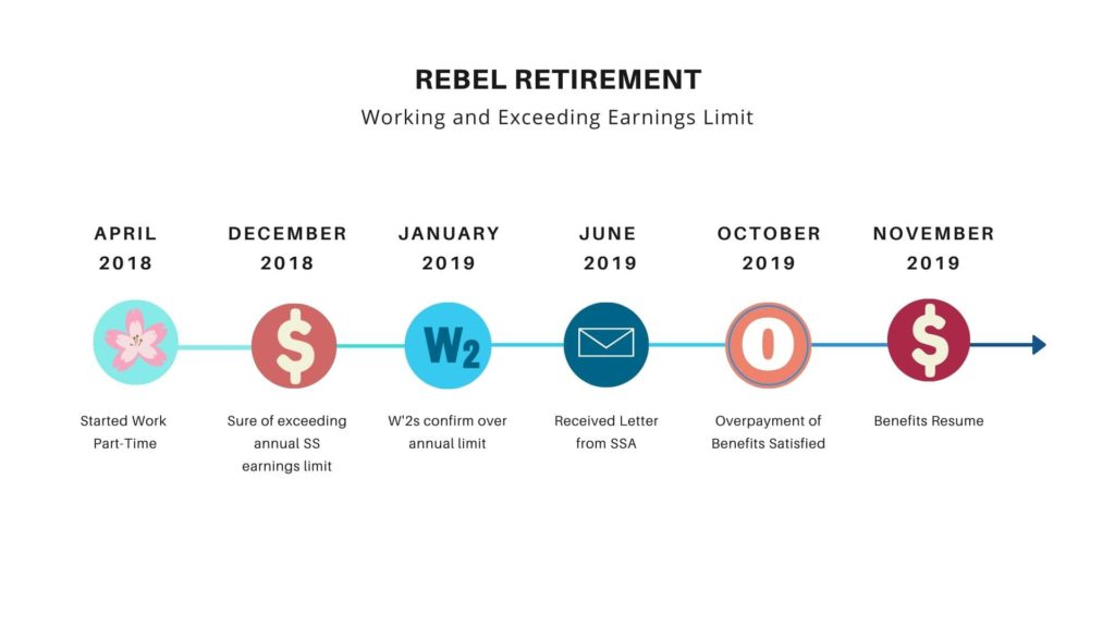 RR Exceeding Earnings Limit Timeline-Rebel Retirement
